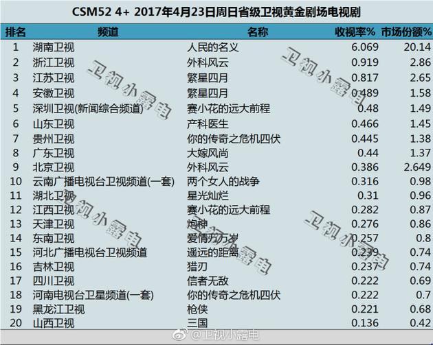 CSM52城市网4月23日(周日)最新公布数据