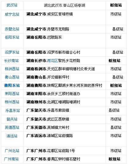 武广高铁沿途有哪些站点?武广高铁站点一览