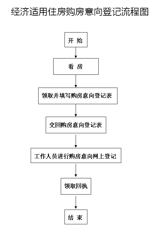 广州经济适用住房购房意向登记流程图