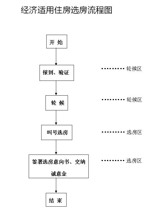 2017广州经济适用住房选房流程图