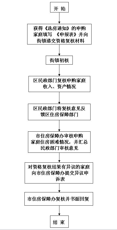 2017广州经适房购房资格复核、异议申诉流程图