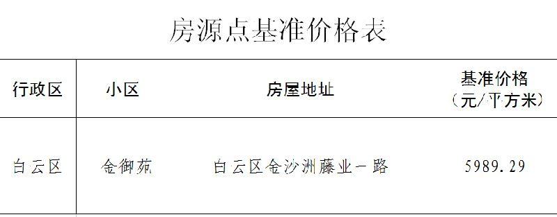 2017广州经适房金沙洲房源点基准价格表