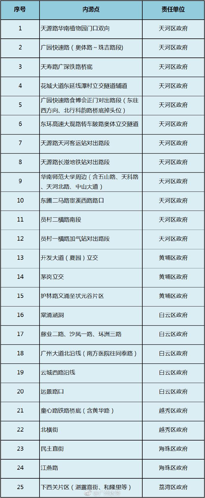 2017年广州全市47个易涝点一览