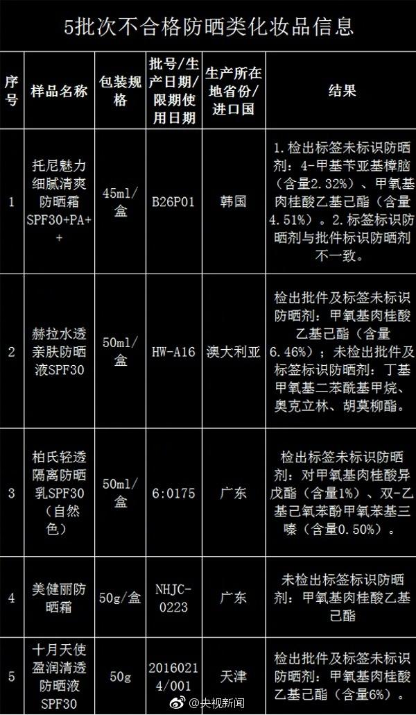 食药监总局:5批次防晒类化妆品不合格 具体名单一览