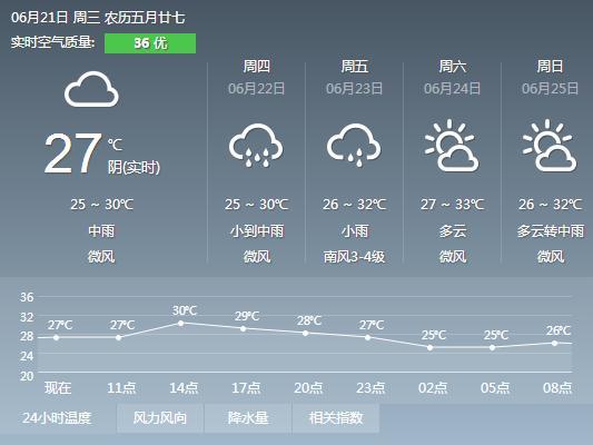 2017年6月21日广州天气预报:阴天间多云 阵雨转大雨局部暴雨