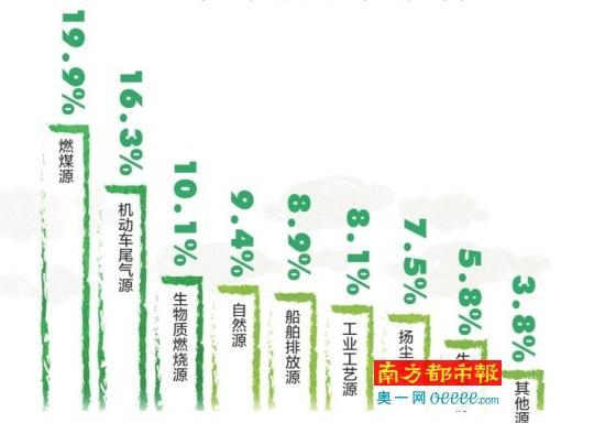 2016年广州PM2.5的主要来源是什么?燃煤源和尾气是大头