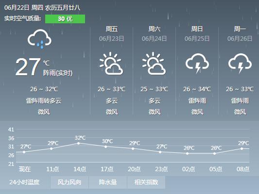 2017年6月22日广州天气预报:多云间阴天 有中雷雨 26℃~32℃