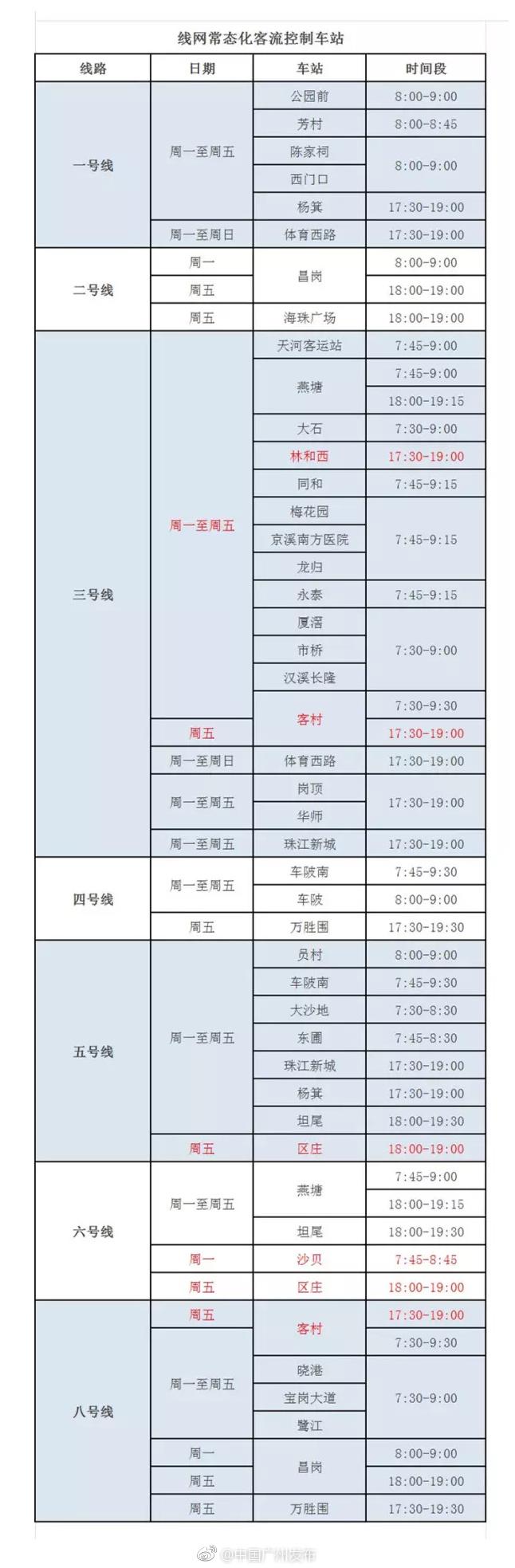 广州地铁常态化客流控制站点及管制时段一览