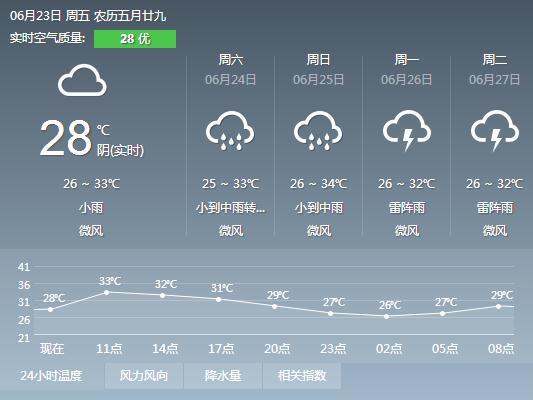2017年6月23日广州天气预报:多云 午后有雷阵雨 27℃~33℃