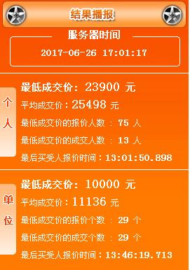 2017年6月广州车牌竞价结果:个人均价20127元