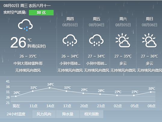 2017年8月2日广州天气预报 多云 有雷阵雨局部大雨 暴雨预警发布