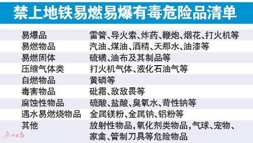 2017广州地铁需要安检吗?广州地铁有什么不给带?