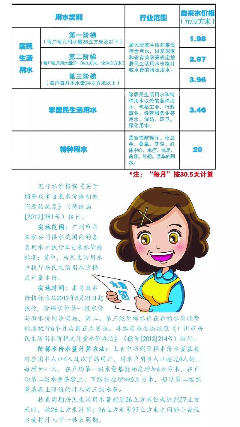 广州工业用水多少钱一吨?