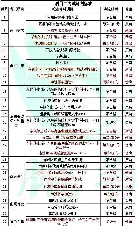 没学车的惠州人看看 驾考新规10月1日起实施