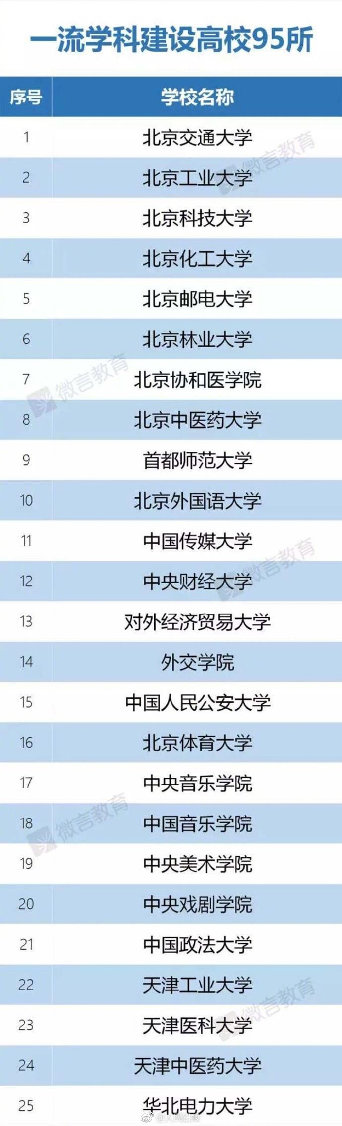 2017年双一流高校名单公布 广东5所高校入围(图)