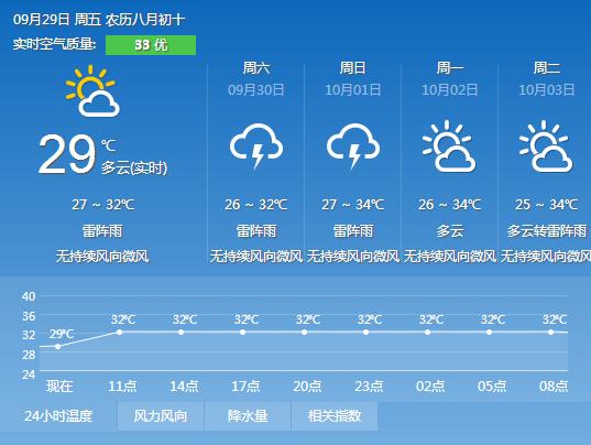 2017年9月29日广州天气预报: