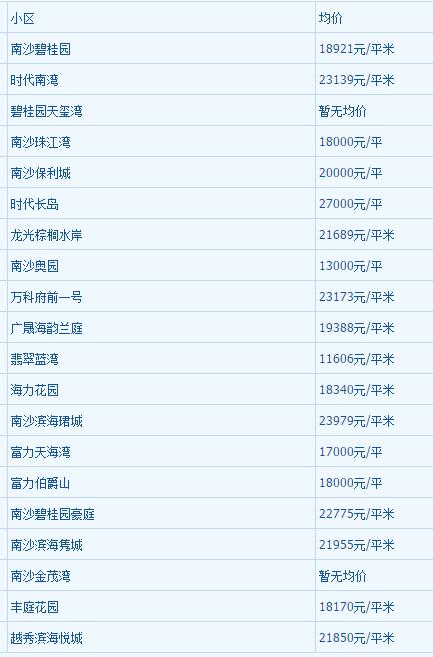 2018年1月广州房价走势最新消息
