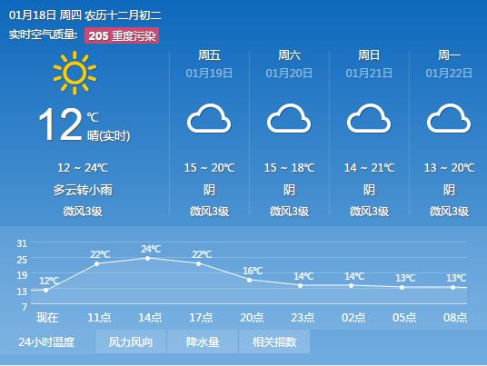 2018年1月18日广州天气预报:多云 早晚有轻雾或轻微灰霾