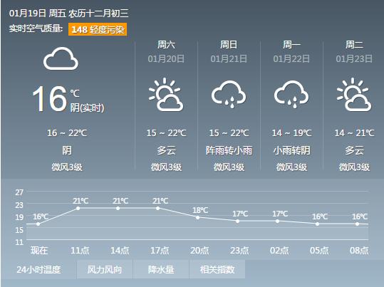 2018年1月19日广州天气预报:多云间阴天 早晚有轻雾或中度灰霾