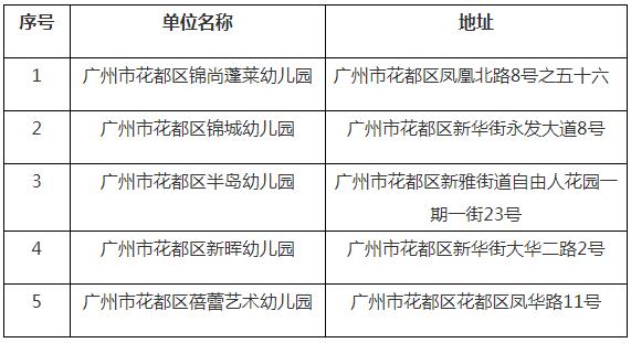 2018年广州花都区普惠性民办幼儿园名单