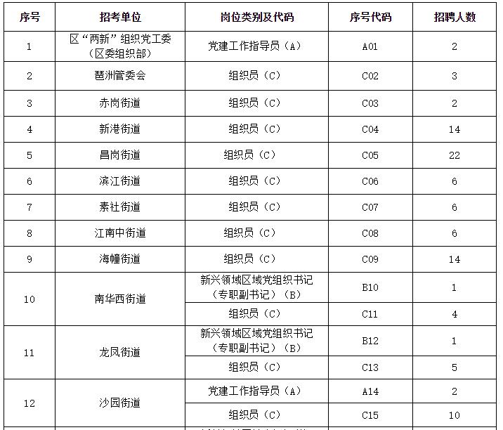 2018广州海珠区招聘工作人员近200人 11月13日起可现场报名