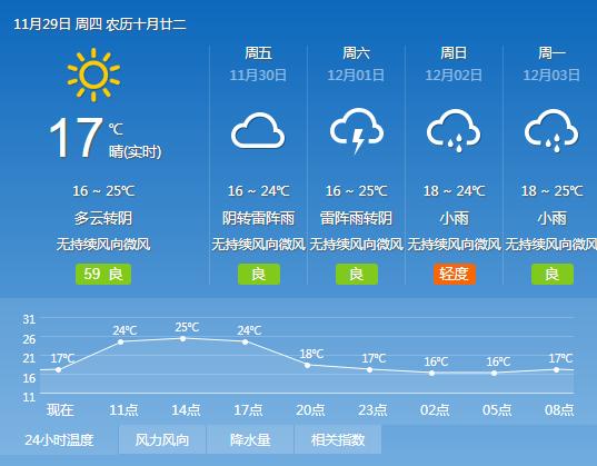 大连11月15日天气_2018年11月29日广州天气晴到多云 15℃~25℃- 广州本地宝