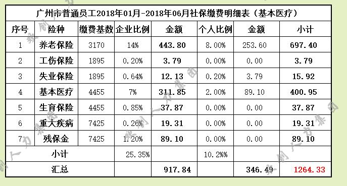 2017-2018年广州社保缴费基数一览表