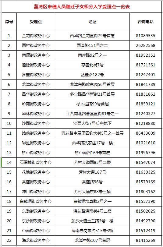 2018年广州荔湾区积分入学申请地点