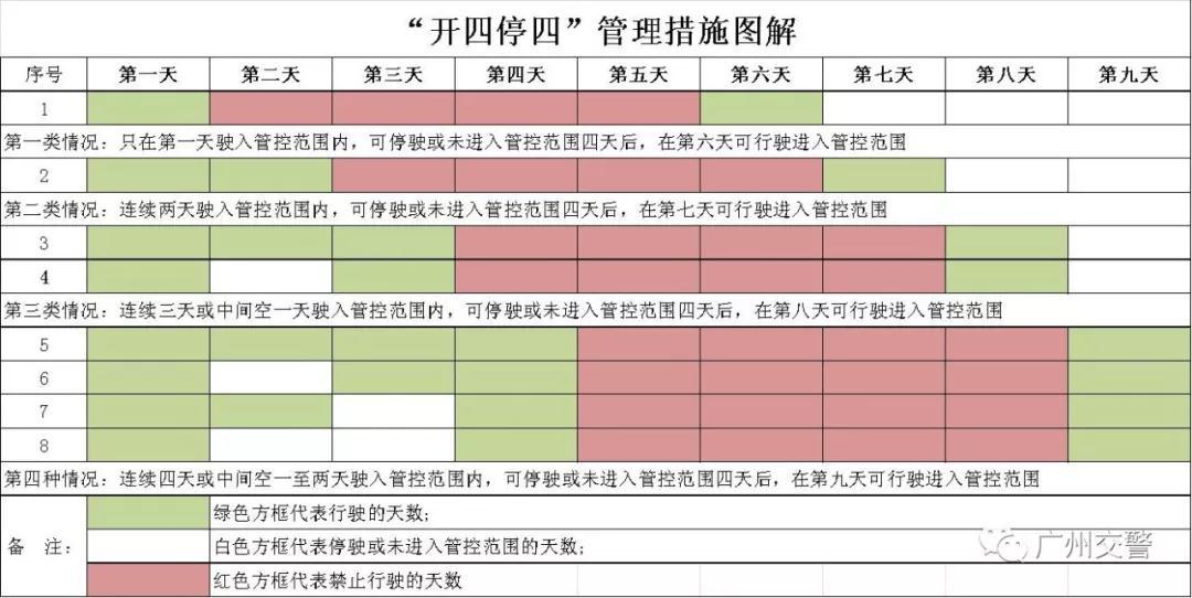 """广州交警权威解读:什么是""""开四停四""""?为什么是""""开四停四""""?"""