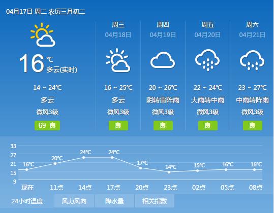 2018年4月17日广州天气预报:多云 15℃~24℃