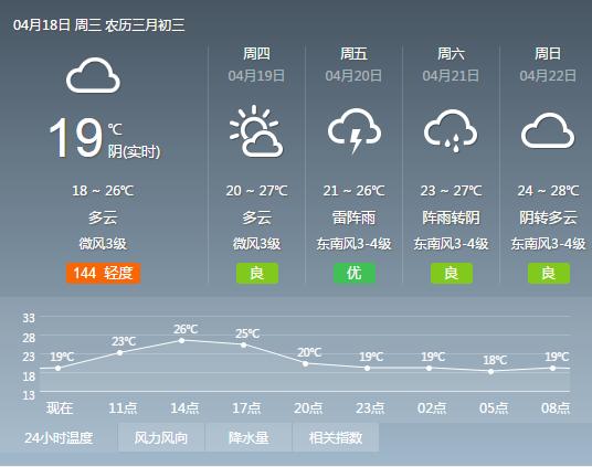 2018年4月18日广州天气预报:多云 早晚有轻雾 19℃~26℃
