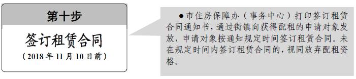 2018广州来穗人员公租房什么时候可以签租赁合同?