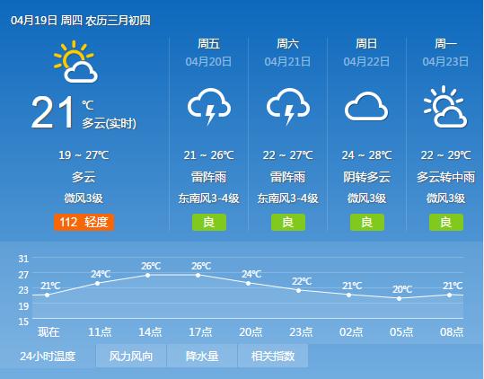2018年4月19日广州天气预报:多云转分散阵雨 20℃~27℃