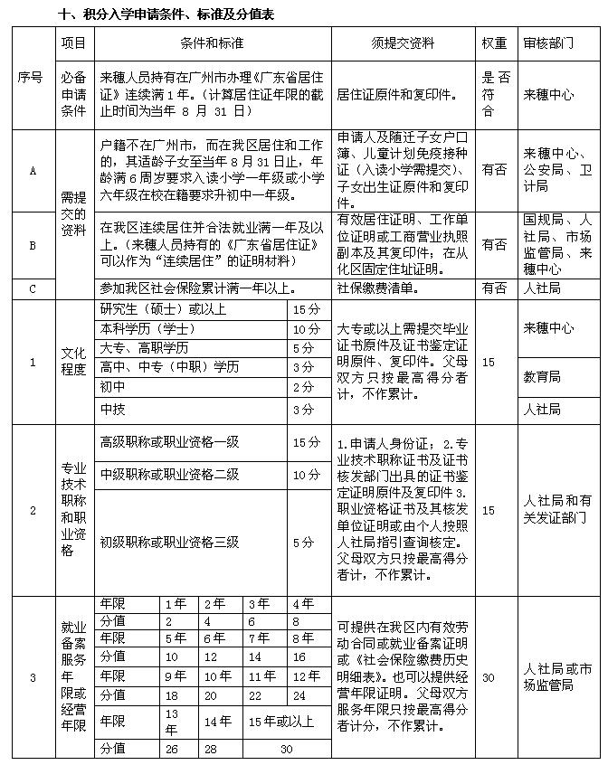 2018广州从化区积分入学积分项目及分值表