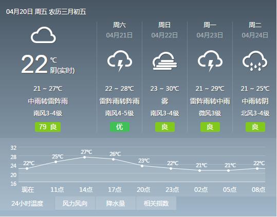 2018年4月20日广州天气预报:多云到阴天 有雷阵雨局部大雨 22℃~27℃