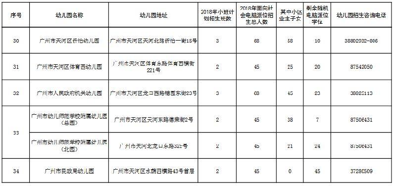 2018年广州天河区公办幼儿园2018年招生计划