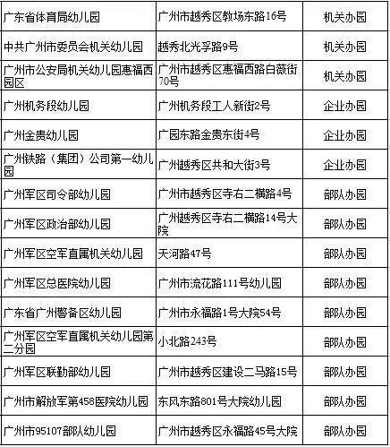 2018年广州越秀区公办幼儿园名单 地址