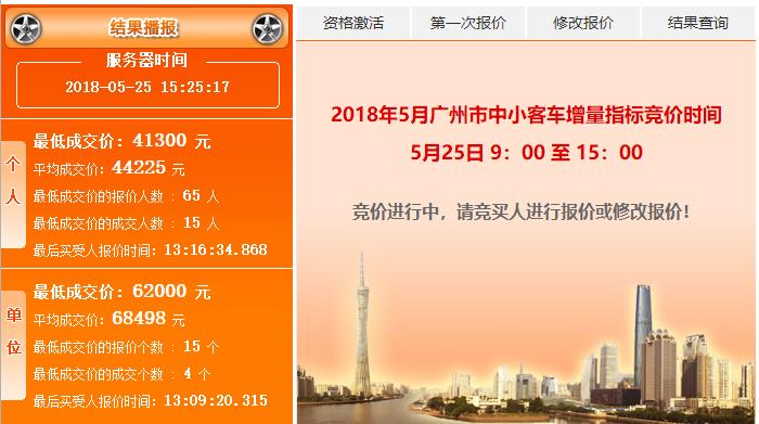 2018年5月广州车牌竞价结果