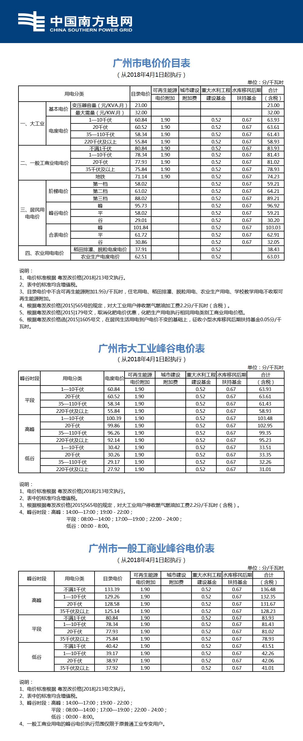 阶梯电费标准_2018广州居民用电是多少钱一度?阶梯电价怎么算?- 广州本地宝
