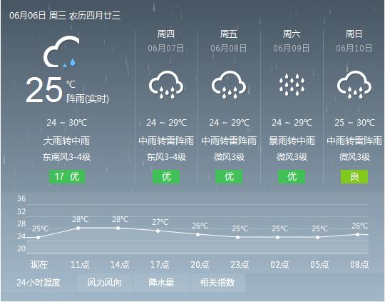 2018年6月6日广州天气预报:阴天 有大到暴雨