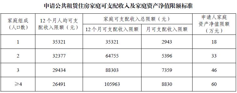 2018广州申请公租房家庭可支配收入、资产限额标准