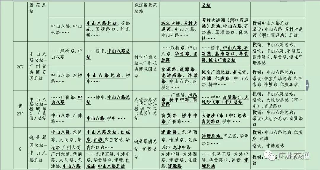 2018广州中山八路总站12条公交线路调整详情一览
