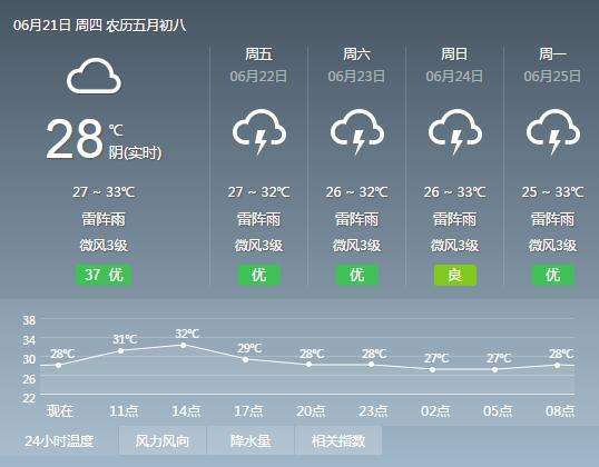 2018年6月21日广州天气预报:多云到阴天 有中雷雨局部大雨 26℃~33℃