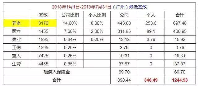 广州买社保最低要交多少钱?公司和个人各交多少?