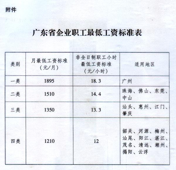 2018年广东最低工资标准调整前后对比一览