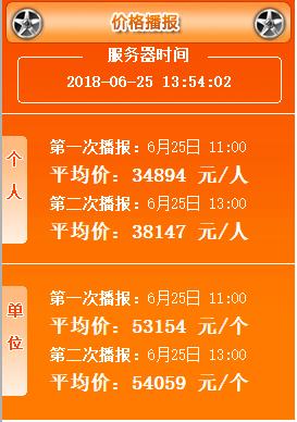 2018年4月广州车牌竞价第一次、第二次播报均价