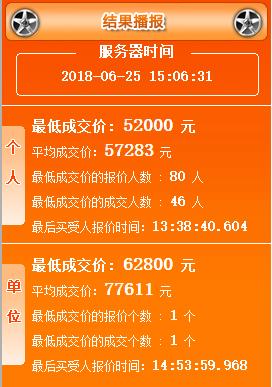 2018年4月广州车牌竞价结果 最新车牌价格出炉