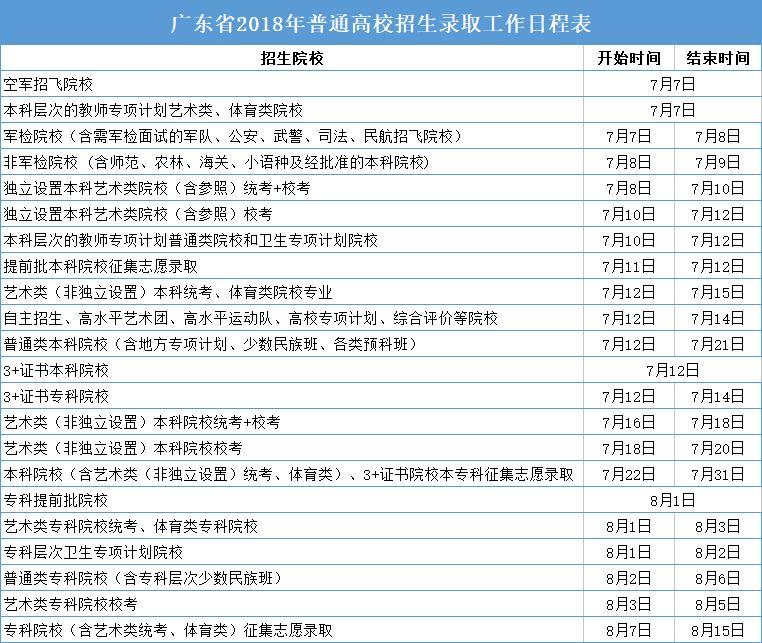 2018年广东高考录取时间摆设表一览