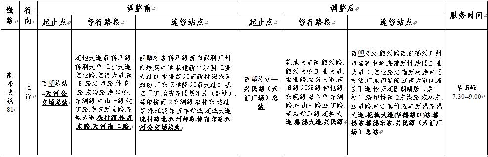 珠海公交线路调整_2019年4月7日起广州高峰快线81路公交调整详情一览- 广州本地宝