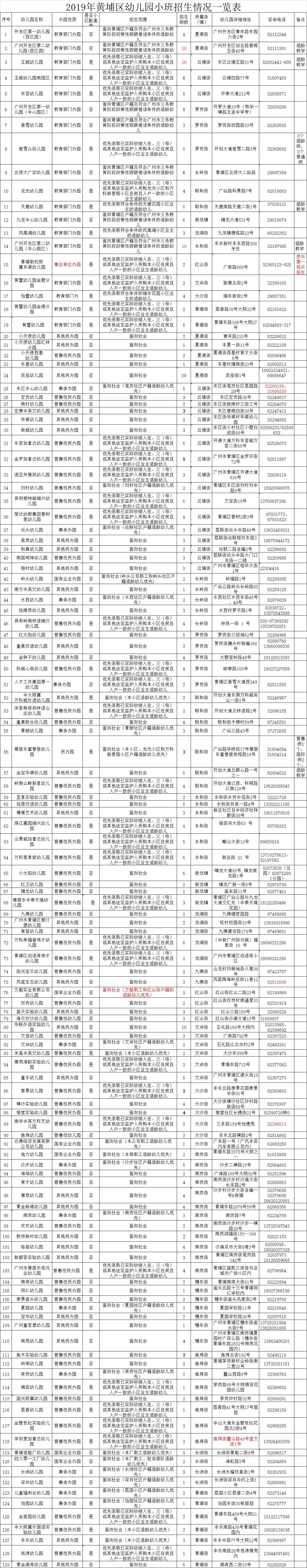 2019广州黄埔区幼儿园招生范围及招生计划